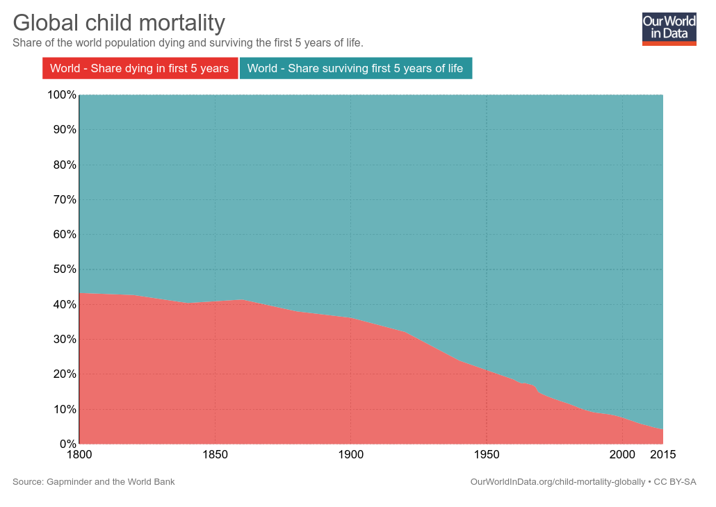 The Great Escape in infant mortality