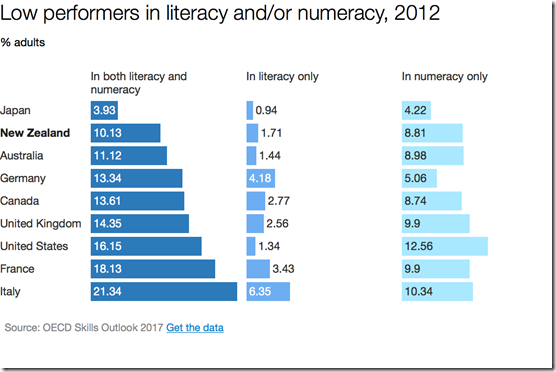 % adult low performers in literacy and/or numeracy, G7, Australia and New Zealand
