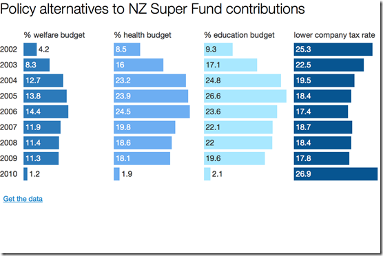 nzsuperfund policy alternatives