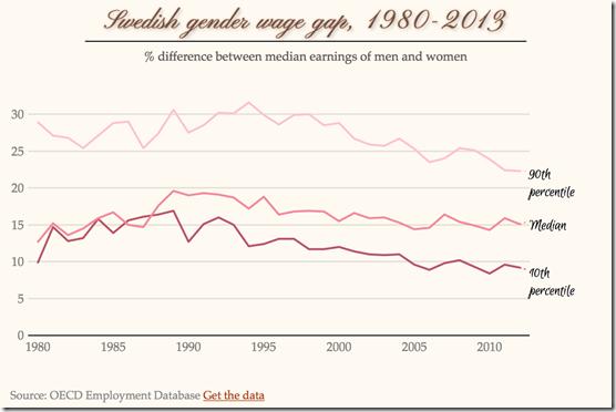 swedish gender wage gap by percentile