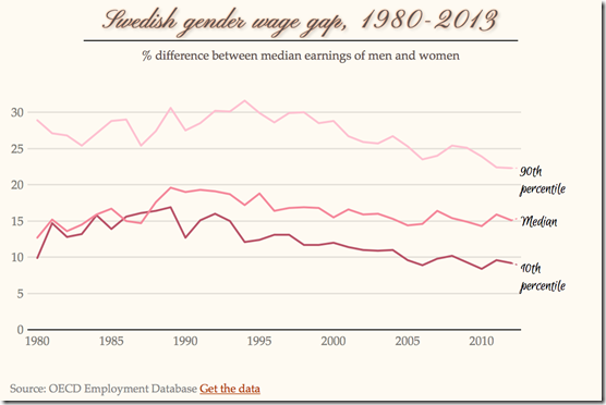 swedish gender wage gap by percentile