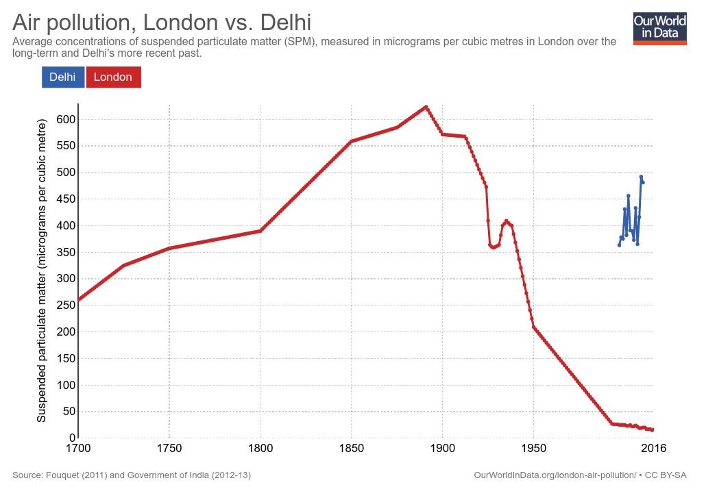 London had really bad air pollution in the good olddays