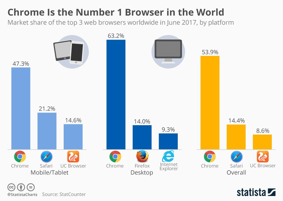 Wasn't Internet Explorer sued for monopolisation back in the day