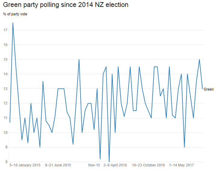 Did @NZGreens polling get a bump this week off the back of social justice wedge politics?