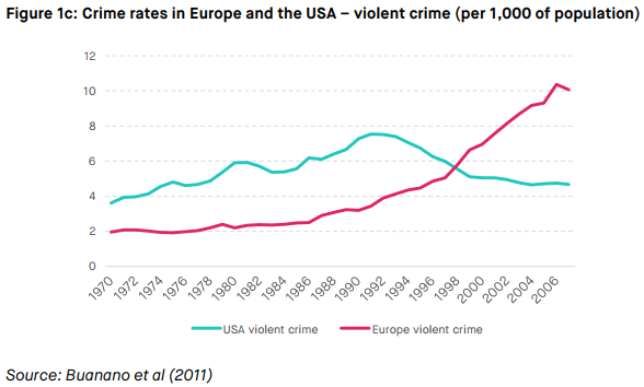 So @top_nz wants the European approach to crime and punishment! Fewer prisoners, more violentcrime