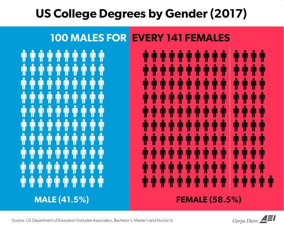 The growing 'gender college degreegap