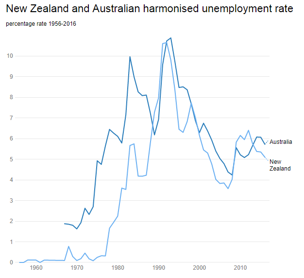 New Zealand and Australian unemployment rates since1956