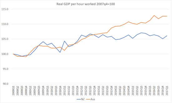 real GDP phw july 17