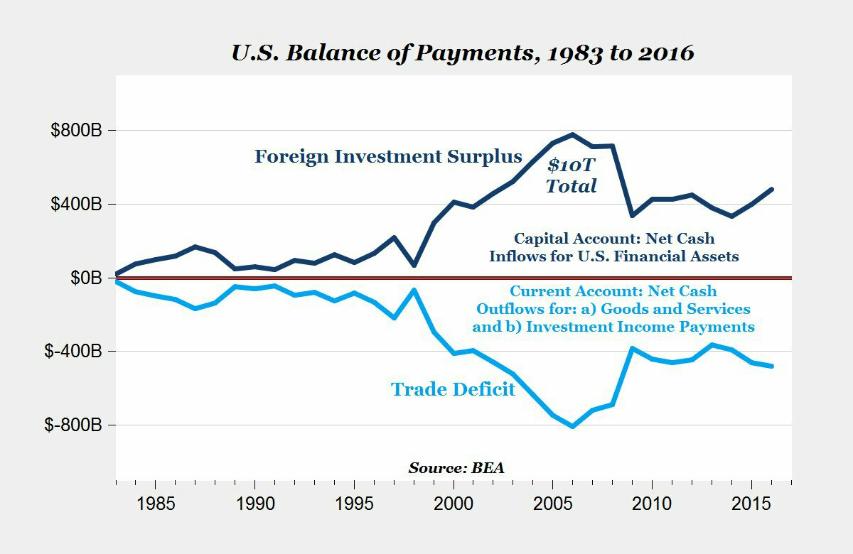 The current account deficit = capital accountsurplus