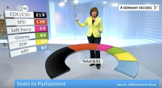 Germany Decides: Bundestag election results - seats per Party