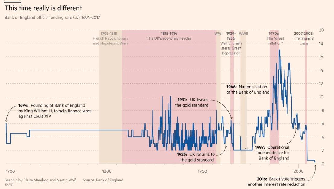 Interest rates since1694