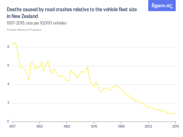 Deaths_caused_by_road_crashes_relative_to_the_vehicle_fleet_size_in_New_Zealand