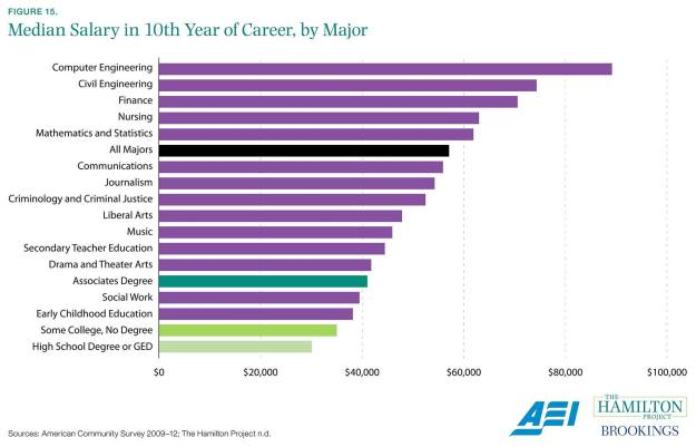 median salary after 10 years click save