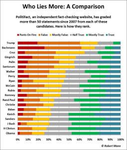 Who Lies More - A Comparison