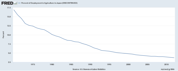 Japanese agricultural employment
