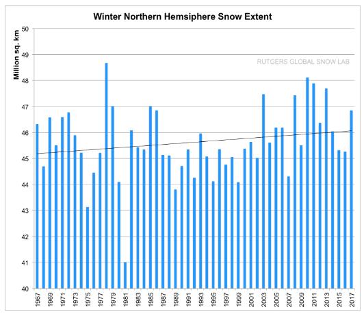 NH Snowfall extent