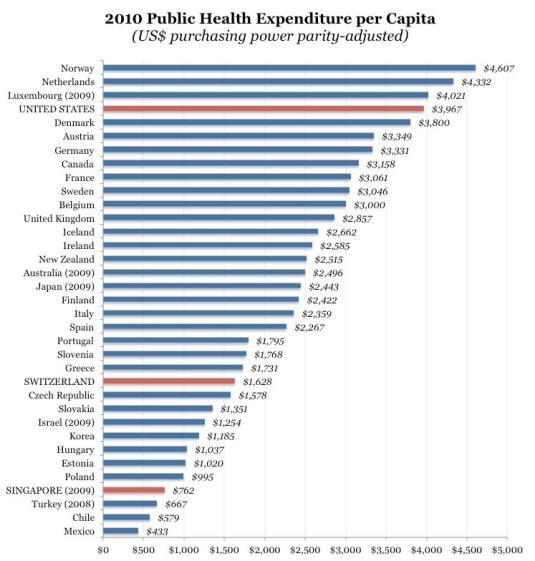 Per Capita Government Healthcare Spending