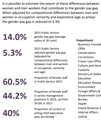 How much of the 5 3% public service gender pay gap in 2015