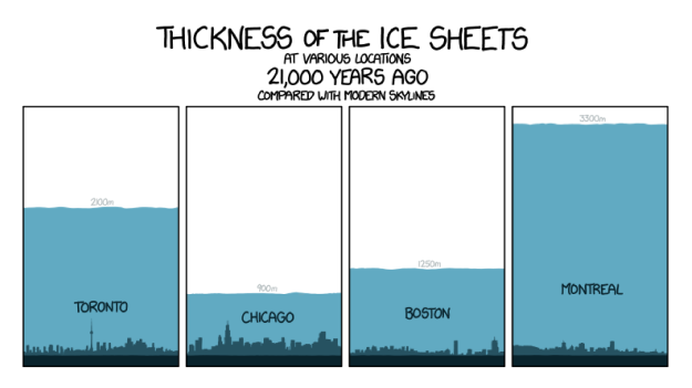 Laurentide Ice Sheet - Last ICE AGE - 20,000 years ago - CLIMATISM