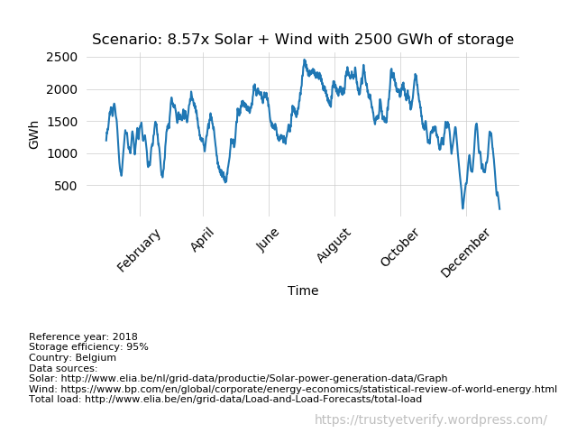 Solar Wind capacity model - charts007c - scenario x8.57 reference year 2018: with 2500 GWh storage
