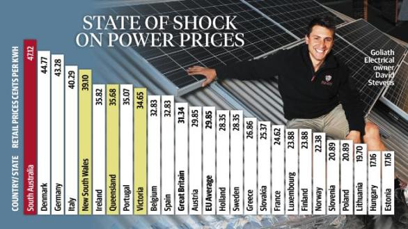 SA Highest Power Prices In World 2017