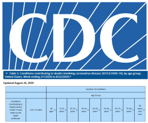 CDC COVID twitter tweet #only 6%