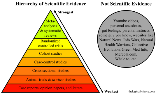 hierarchy of scientific evidence, randomized controlled study, case, cohort, research design